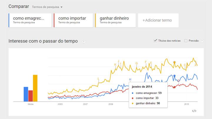 Nicho de Mercado - google trends