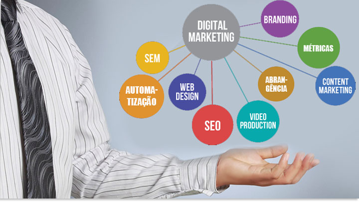 Marketing Digital - funciona